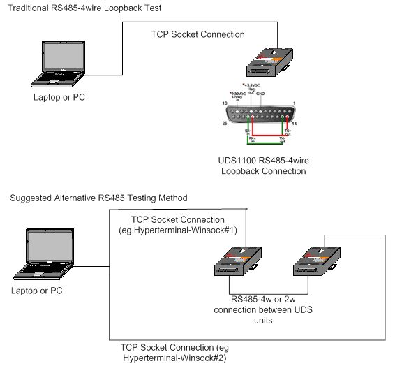 Loopback Testing for UDS1100 in RS485 4wire or 2wire Mode – Rs 485 2 Wire Wiring Diagram
