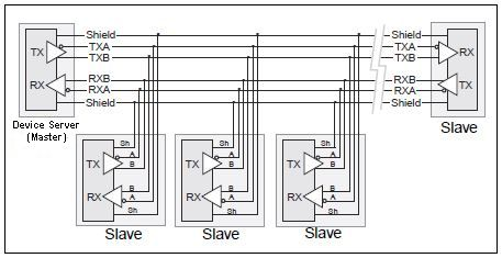 Troubleshooting RS485 Connections – Rs 485 2 Wire Wiring Diagram